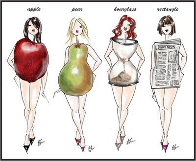 Various body shapes
